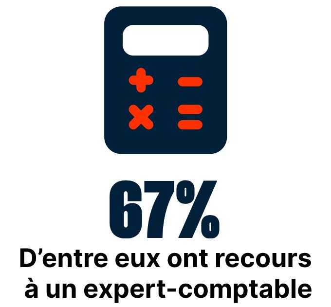67% d'entre eux ont recours à un expert-comptable